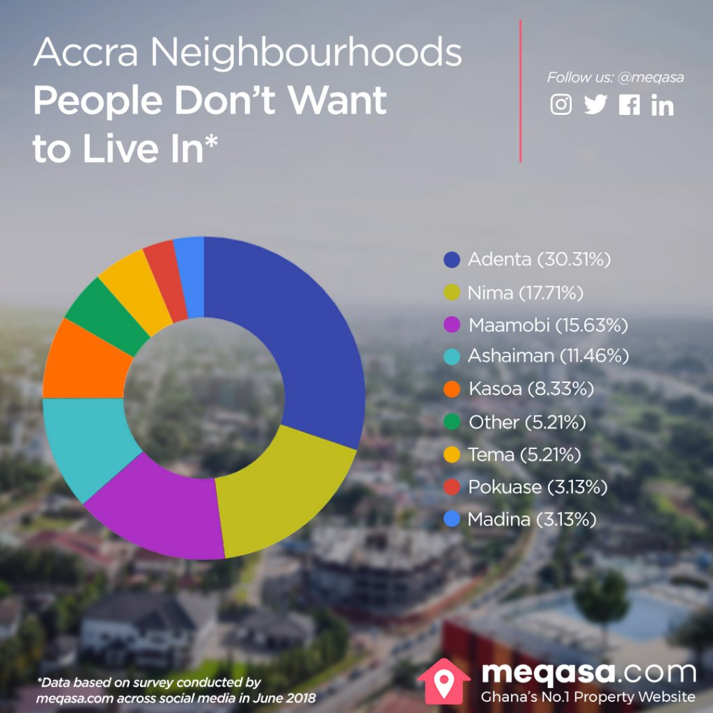 neighbourhoods, bad neighbourhoods in Ghana