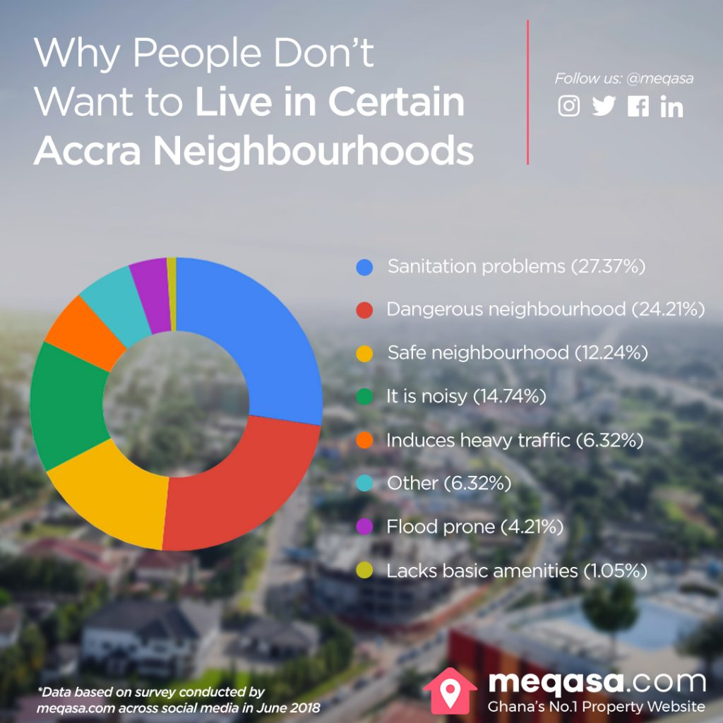 neighbourhoods, Accra neighbourhoods