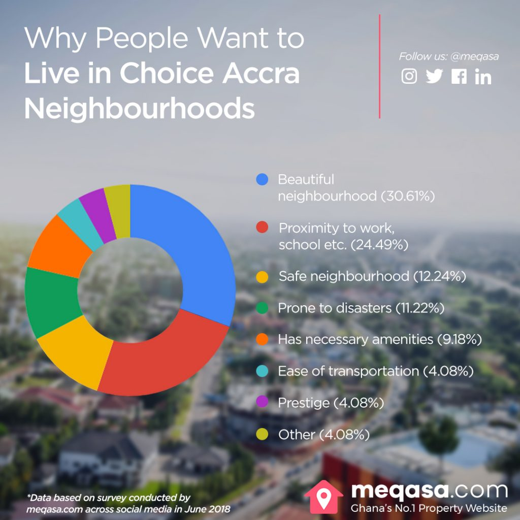 neighbourhoods, neighbourhoods in Accra