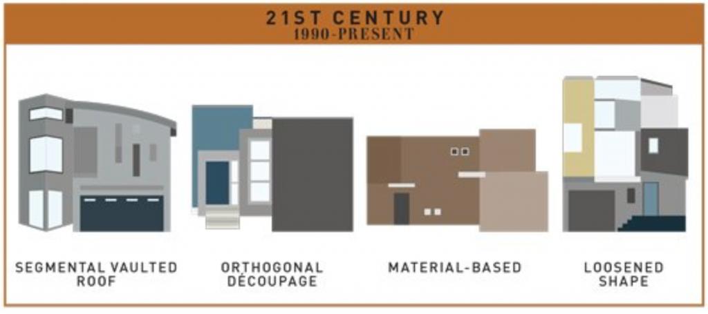 21st Century House Style